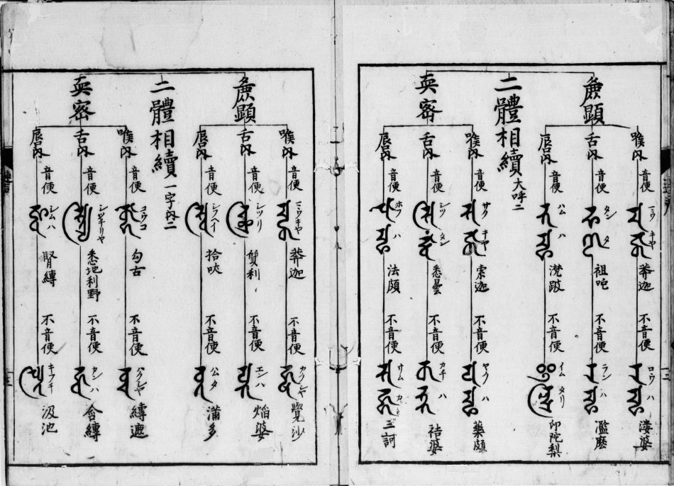 Pages from Shittan Renjōshū indicating the pronunciation of Siddham letters.