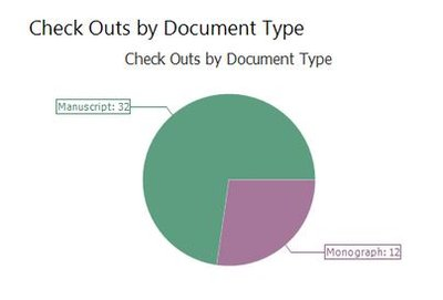 Pie chart showing 32 manuscripts and 12 monographs